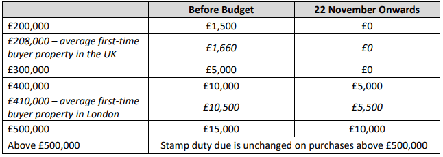 Stamp duty changes for 1st time buyers award winning mortgage andrew montlake director at coreco mortgage brokers commented many of our first time buyer clients will be cheering this change from the rafters as they sisterspd